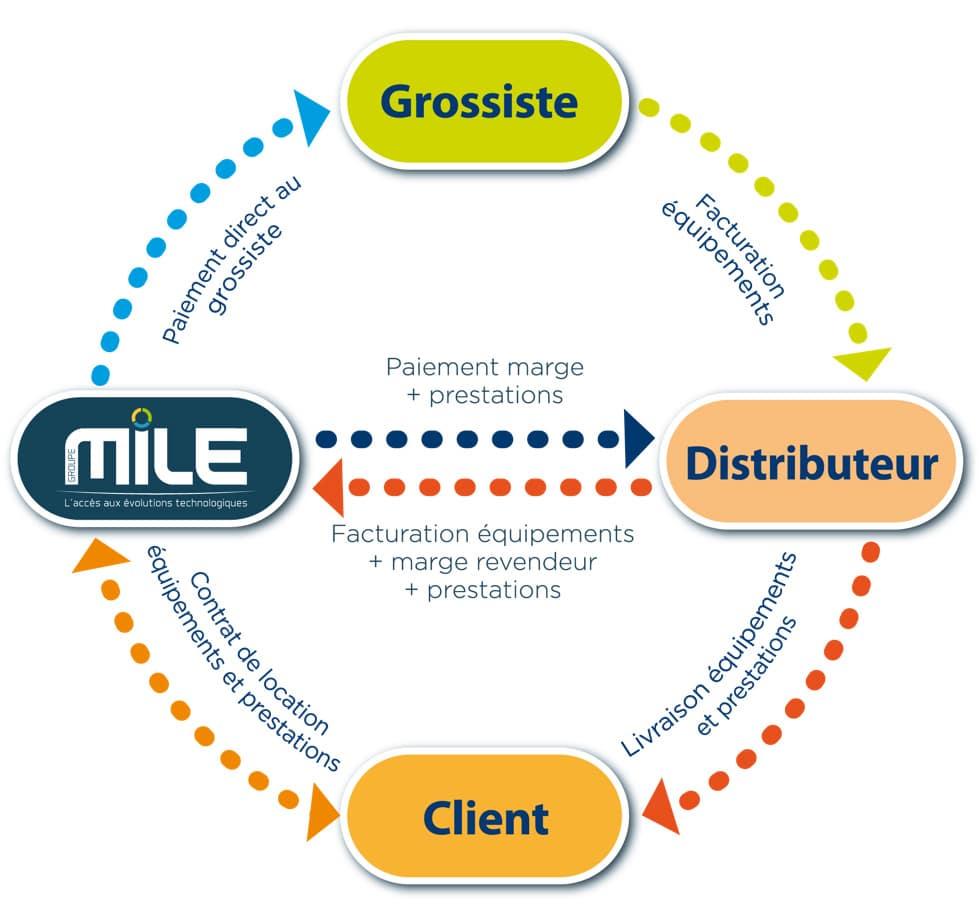 Schéma Delegation de paiement MILE